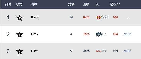 LCK季后赛各位置选手排名 Faker排名中单第二