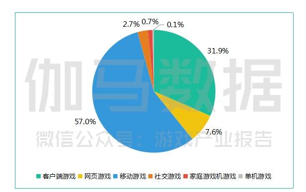 手机游戏、客户端游戏和网页游戏占了中国游戏市场总收入的前三名