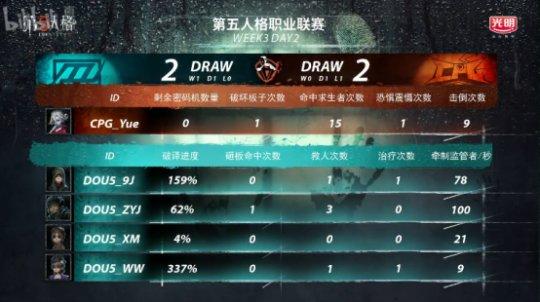 第五人格IVL综相符战报:Weibo轻取TIANBA,DOU5险胜CPG,XROCK爆冷击败ZQ3279.png
