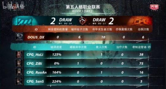第五人格IVL综相符战报:Weibo轻取TIANBA,DOU5险胜CPG,XROCK爆冷击败ZQ3826.png