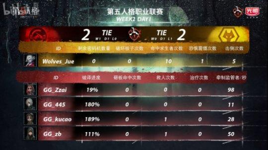 第五人格IVL:GG精彩运营轻取Wolves,完善三连胜!1021.png