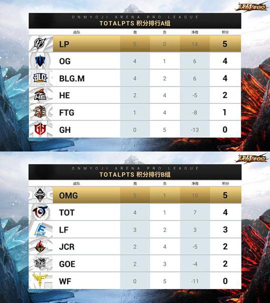 图一:OPL春季赛常规赛第四周积分情况.jpg