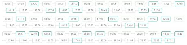 2月5日-7日App Store榜单更新时间(绿框时间),能够看出专门不规律