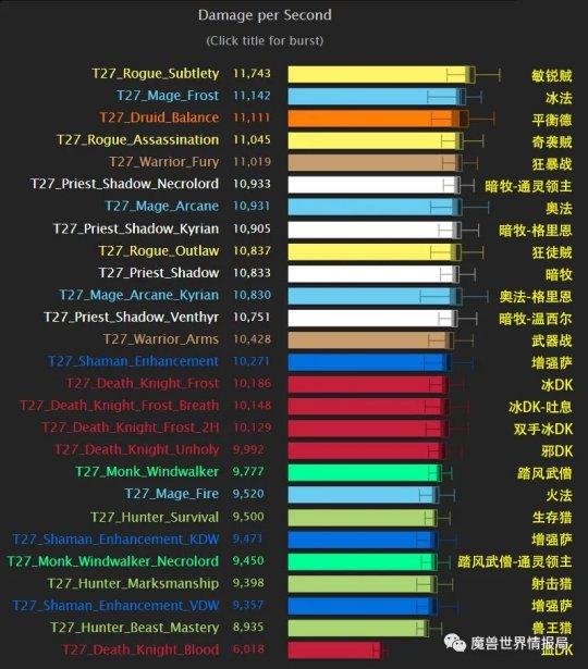 魔兽世界最新dps排行榜_魔兽世界TBC怀旧服:T5首周数据出炉,奥法正取代术士成为最强DPS
