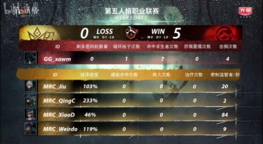 第五人格IVL:MRC对阵GG,觉觉幼挑琴家守椅战击倒三人,助力队伍获得胜利!928.png