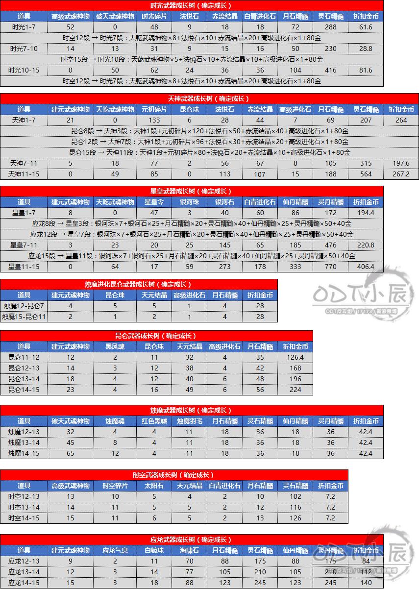 南天国7.6武器成长树费用调整(整合).png