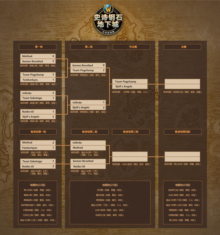 大秘全球赛欧洲区首日:Method重赛获胜