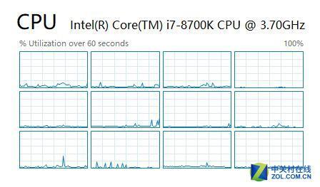 多核心处理器将在游戏电脑中凸显更高的作用