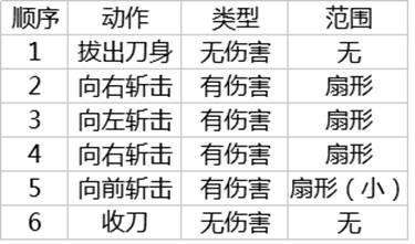 CF斩神刀武器测评 性能一般推荐收藏党入手