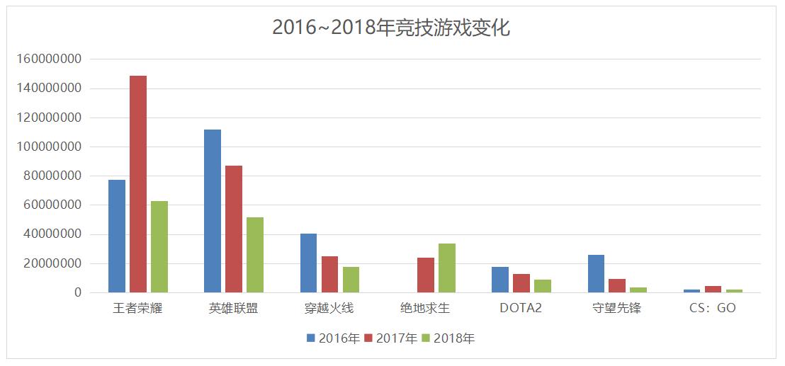 2018~2019的中国游戏业:突围、变革及潮水的方向