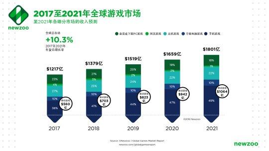 图3_2017-2021全球游戏市场_按细分市场.png