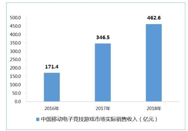 """2018游戏关键词""""电竞"""":逐鹿462亿级市场,发行、赛事、地方的""""圈地运动"""""""