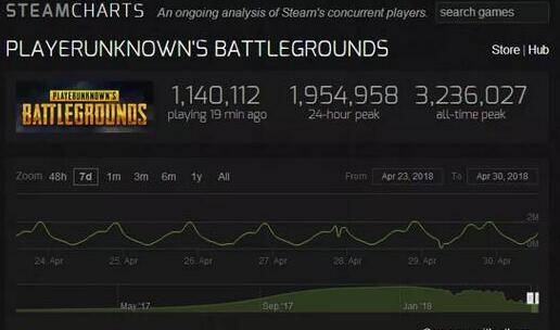 吃鸡真的要凉?4月又弃坑了几十万玩家