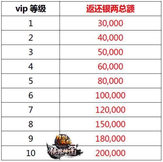 图19:消费返利银两总额xiao.png