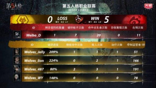 第五人格IVL战报:Weibo监管者矮调临危奉命,协助队伍绝杀Wolves(1)1964.png