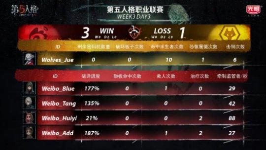第五人格IVL战报:Weibo监管者矮调临危奉命,协助队伍绝杀Wolves(1)1372.png