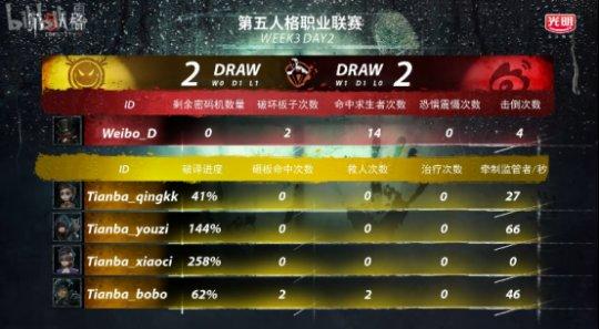 第五人格IVL综相符战报:Weibo轻取TIANBA,DOU5险胜CPG,XROCK爆冷击败ZQ1586.png