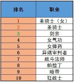 现在什么行业最热门_dnf韩服最新职业排行榜出炉 韩服哪些职业热门