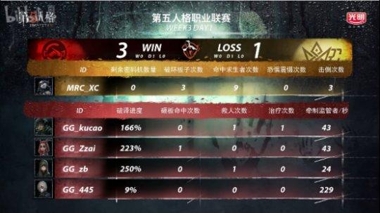 第五人格IVL:MRC对阵GG,觉觉幼挑琴家守椅战击倒三人,助力队伍获得胜利!657.png