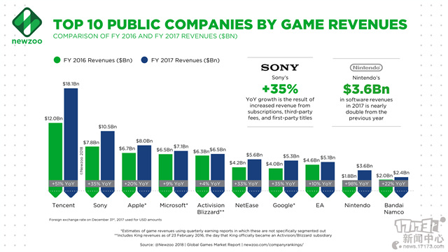 Newzoo_Top_10_Companies_by_Game_Revenues.jpg