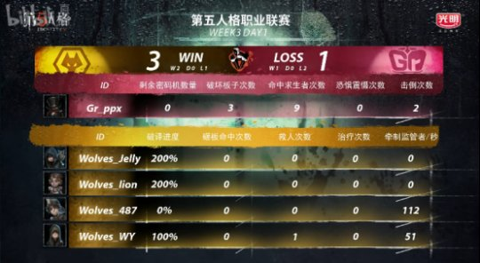 第五人格IVL综相符战报:GG击败MRC,稳坐榜首;Wolves险胜Gr(4)(1)(1)(1)3577.png