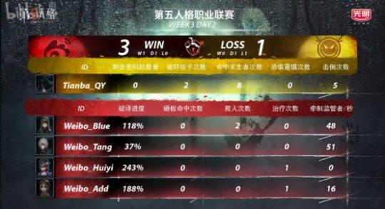 第五人格IVL综相符战报:Weibo轻取TIANBA,DOU5险胜CPG,XROCK爆冷击败ZQ1314.png
