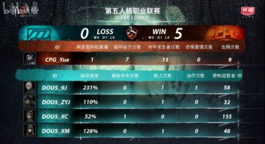 第五人格IVL综相符战报:Weibo轻取TIANBA,DOU5险胜CPG,XROCK爆冷击败ZQ2614.png