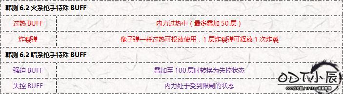 韩测6.2火暗枪手特殊BUFF说明.png