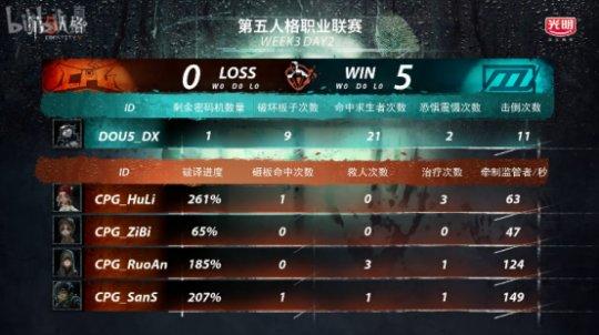 第五人格IVL综相符战报:Weibo轻取TIANBA,DOU5险胜CPG,XROCK爆冷击败ZQ2270.png