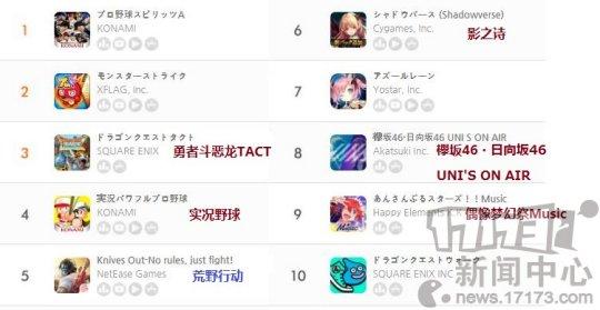 《【天游在线登录注册】九月第四周日本地区手游畅销榜:《命运-冠位指定》第一》