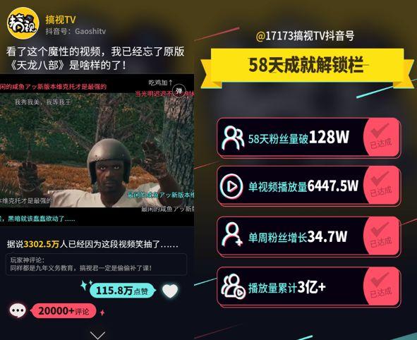 17173 抖音号「搞视 TV」粉丝创 60 天 120 万新纪录,垂直新媒体成功开启战略转型