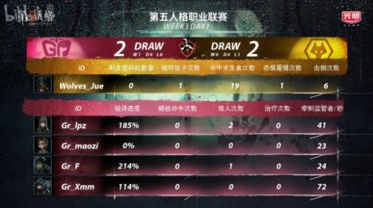 第五人格IVL综相符战报:GG击败MRC,稳坐榜首;Wolves险胜Gr(4)(1)(1)(1)2447.png