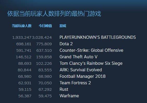 绝地求生成Steam最热游戏