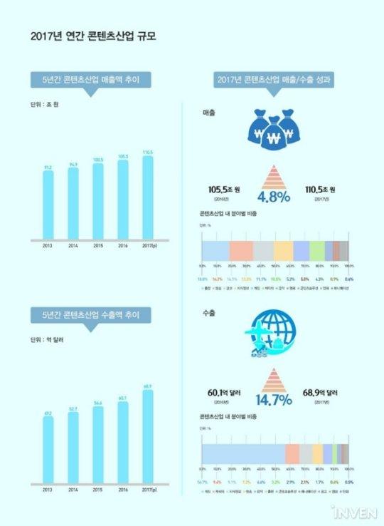 2017韩国游戏出口额同比增长19.2% 开拓新市场