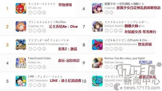 七月第一周日本地区手游畅销榜: