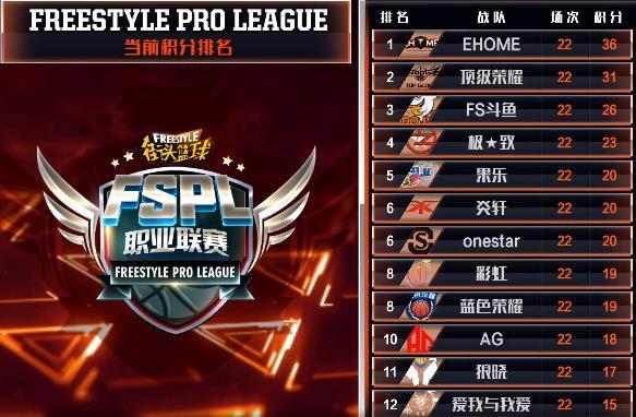 EHOME常规赛夺魁 《街头篮球》FSPL总决赛名单出炉