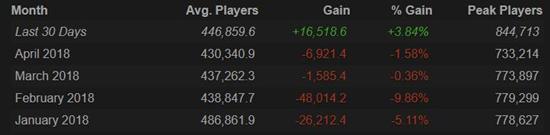 Dota2:TI8小绿本上线玩家数量小幅度回升 日活人数首超绝地求生