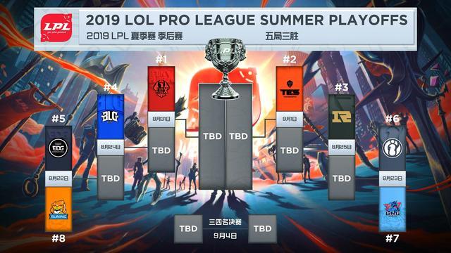 LPL各队伍世界赛形势分析:IG很有希望