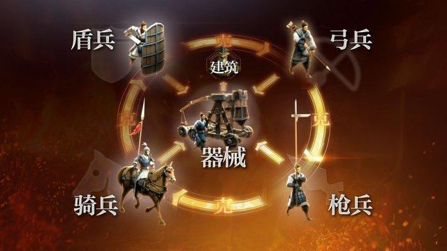 图3:五大兵种,相生相克.jpg