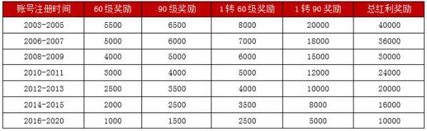 图1:宝刀未老,最高5万盈余.jpg