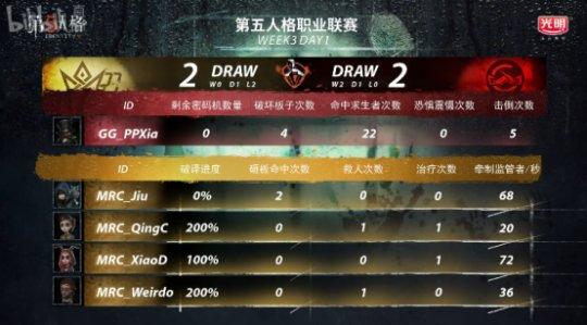 第五人格IVL综相符战报:GG击败MRC,稳坐榜首;Wolves险胜Gr(4)(1)(1)(1)1746.png