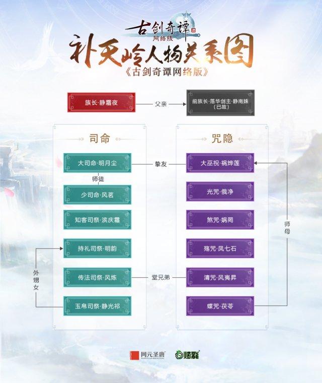 006 补天岭人物关系图.jpg