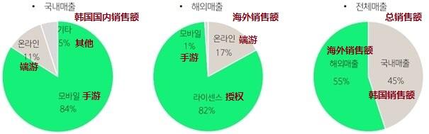 娱美德公开Q1财报:销售额达到了267亿韩元