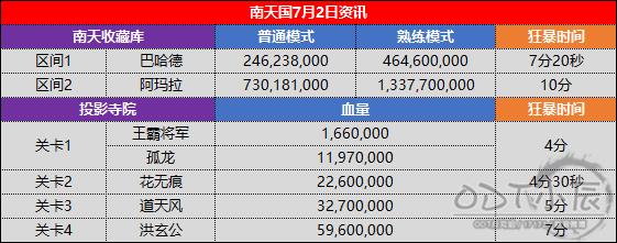南天国7.2新本血量.png