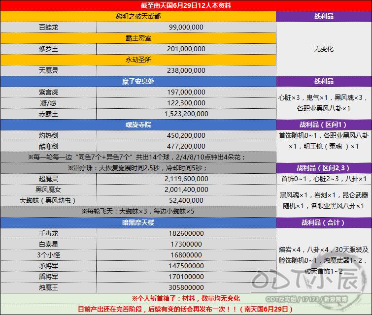 南天国12人模式团本资料(6.30).png