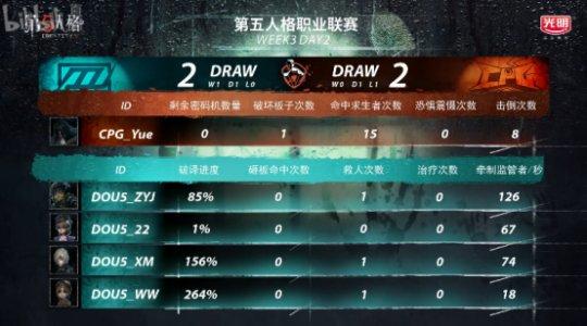 第五人格IVL综相符战报:Weibo轻取TIANBA,DOU5险胜CPG,XROCK爆冷击败ZQ3599.png