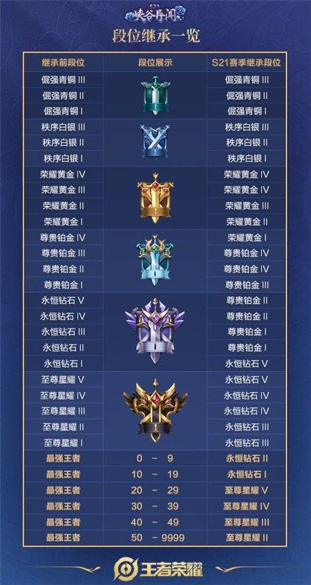 S21赛季段位继承一览 王者荣耀新赛季段位继承表