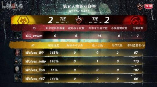 第五人格IVL:GG精彩运营轻取Wolves,完善三连胜!791.png