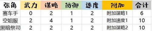美丽空姐《姬魔恋战纪》张角时装攻略介绍