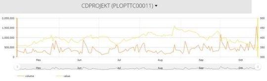 《【天游在线登陆注册】CDPR股价暴跌,自8月后市值缩水25亿欧元》